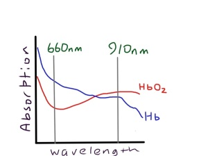 oxy and deoxy haemoglobin have different absorption characteristics, which makes them different colours - the sats meter measures absorption at two different wavelengths and compares them, but only in the pulsatile part of the signal